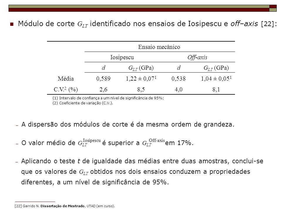 Módulo de corte GLT identificado nos ensaios de Iosipescu e off–axis [22]: